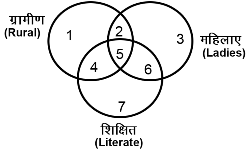 Question Answer Venn Diagram Hindi